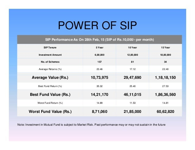 POWER OF SIP SIP Performance As On 28th Feb, 15 (SIP of Rs.10,000/- per month) SIP Tenure 5 Year 10 Year 15 Year Investmen...
