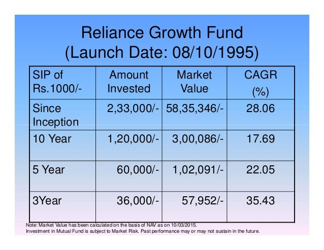 Reliance Growth Fund (Launch Date: 08/10/1995) SIP of Rs.1000/- Amount Invested Market Value CAGR (%) Since Inception 2,33...