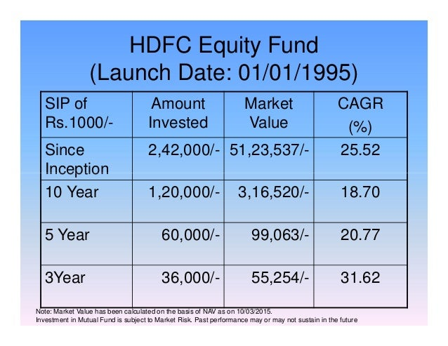 HDFC Equity Fund (Launch Date: 01/01/1995) SIP of Rs.1000/- Amount Invested Market Value CAGR (%) Since Inception 2,42,000...
