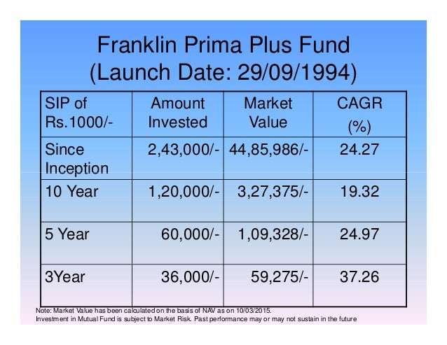 Franklin Prima Plus Fund (Launch Date: 29/09/1994) SIP of Rs.1000/- Amount Invested Market Value CAGR (%) Since Inception ...