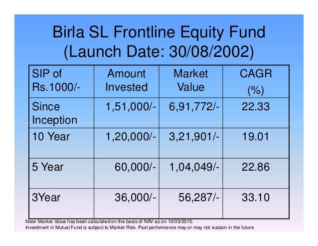 Birla SL Frontline Equity Fund (Launch Date: 30/08/2002) SIP of Rs.1000/- Amount Invested Market Value CAGR (%) Since Ince...