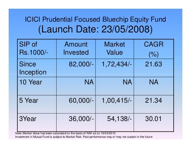 ICICI Prudential Focused Bluechip Equity Fund (Launch Date: 23/05/2008) SIP of Rs.1000/- Amount Invested Market Value CAGR...