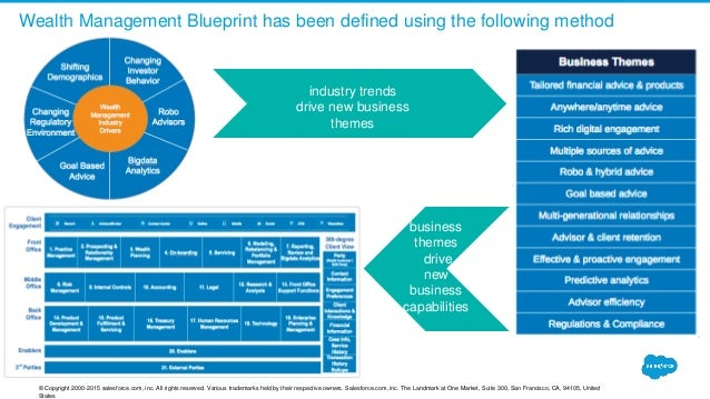 Financial services cloud blueprint webinar march 20 2016 retirement 5 wealth management blueprint has been defined malvernweather Choice Image
