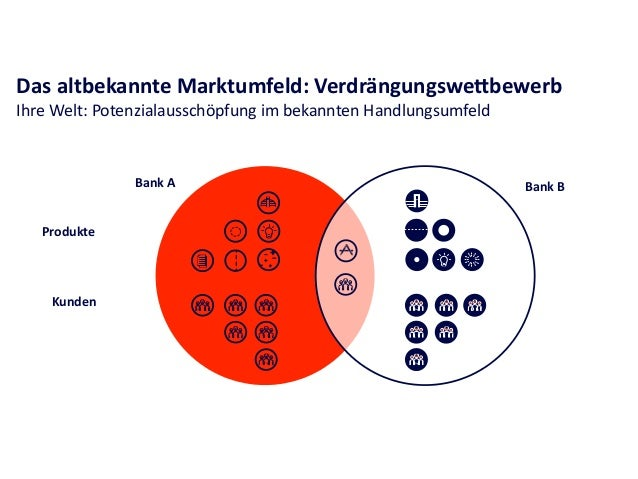 Das  neue  Marktumfeld     Neue  Welt:  Neue  Akteure  drängen  in  das  Kerngeschäi  ein Bank  ...