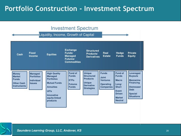 Spectrum Investment Group 29