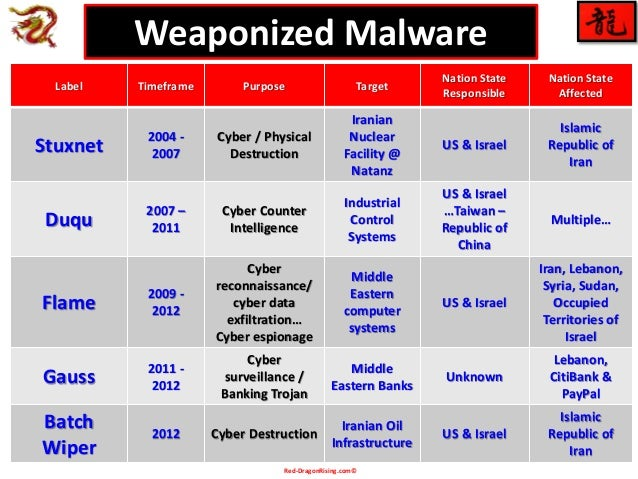 Red-DragonRising.com© Label Timeframe Purpose Target Nation State Responsible Nation State Affected Stuxnet 2004 - 2007 Cy...