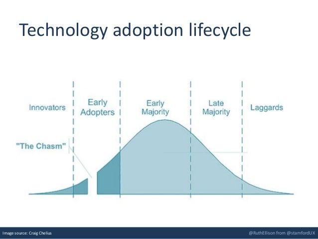 @RuthEllison from @stamfordUX Technology adoption lifecycle Image source: Craig Chelius