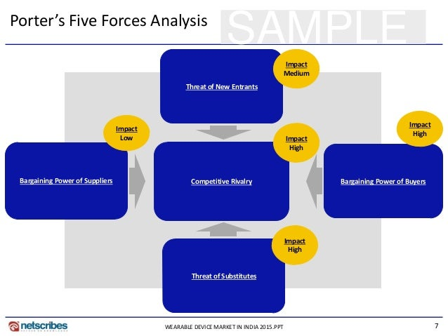 7 SAMPLEPorter's Five Forces Analysis Competitive Rivalry Bargaining Power of Buyers Threat of New Entrants Impact High Im...