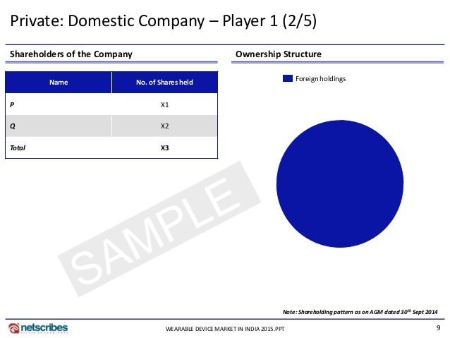 9 Shareholders of the Company Ownership Structure Name No. of Shares held P X1 Q X2 Total X3 Note: Shareholding pattern as...