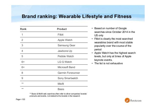 Page  103 Brand ranking: Wearable Lifestyle and Fitness • Based on number of Google searches since October 2014 in the US...