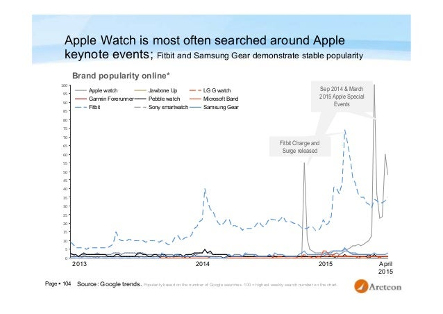 Page  104 Apple Watch is most often searched around Apple keynote events; Fitbit and Samsung Gear demonstrate stable popu...