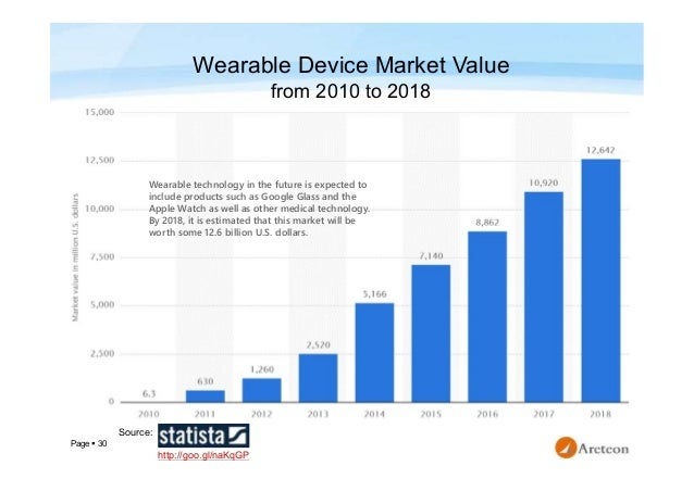 Devices Technology Wearables Market And Wearables Wearables Market Technology And Devices Devices uXZPki
