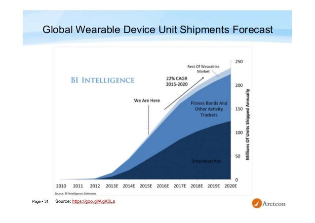 Page  31 Global Wearable Device Unit Shipments Forecast https://goo.gl/AgK0LaSource: