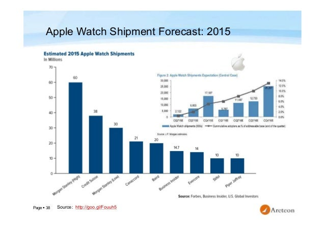 Page  38 Source: Apple Watch Shipment Forecast: 2015 http://goo.gl/Fouuh5