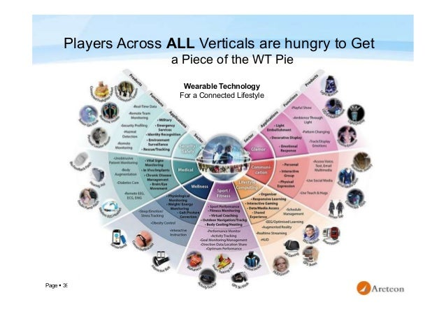 Page  39 Players Across ALL Verticals are hungry to Get a Piece of the WT Pie Wearable Technology For a Connected Lifesty...