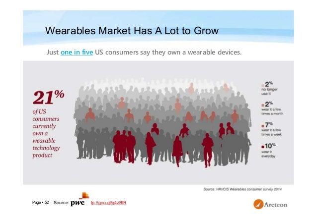 Page  52 Wearables Market Has A Lot to Grow Just one in five US consumers say they own a wearable devices. http://goo.gl/...