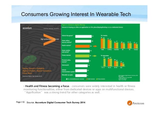 Page  53 Source: Accenture Digital Consumer Tech Survey 2014 • Health and Fitness becoming a focus - consumers were widel...