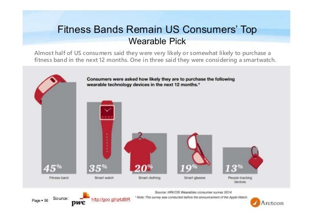 Page  56 Fitness Bands Remain US Consumers' Top Wearable Pick Almost half of US consumers said they were very likely or s...