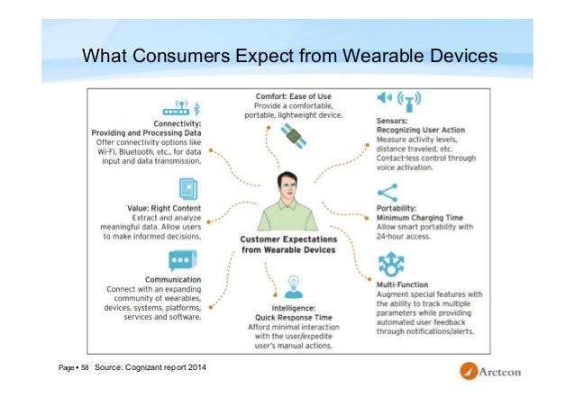 Page  58 What Consumers Expect from Wearable Devices Source: Cognizant report 2014