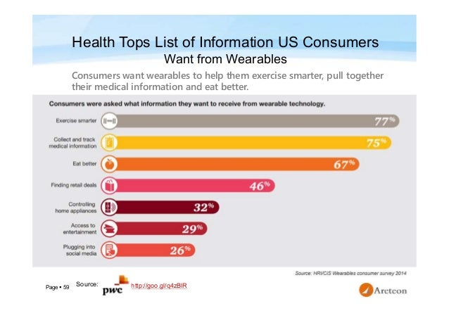 Page  59 Health Tops List of Information US Consumers Want from Wearables Consumers want wearables to help them exercise ...