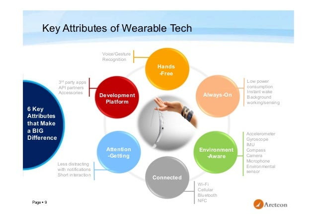 Page  9 Key Attributes of Wearable Tech 6 Key Attributes that Make a BIG Difference Voice/Gesture Recognition 3rd party a...