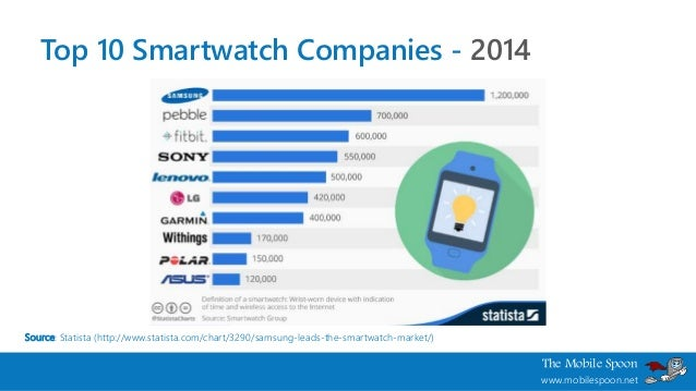 Wearables: The Comprehensive List of Smartwatch Operating ...