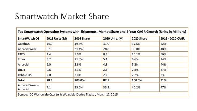Wearables Market Study - March 2016