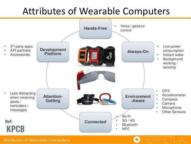 Wearable Computing Ecosystem