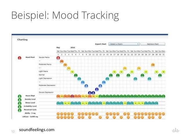 Beispiel: Mood Tracking 10 soundfeelings.com