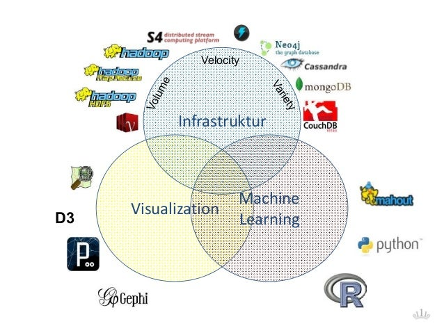 D3 Visualization Machine Learning Infrastruktur Velocity