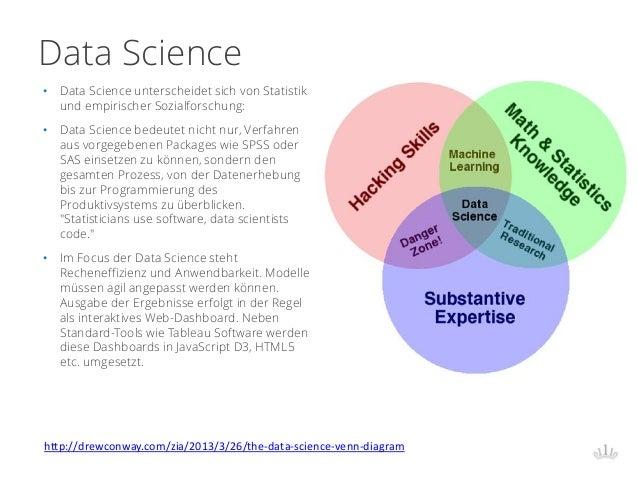 Data Science http://drewconway.com/zia/2013/3/26/the-data-science-venn-diagram • Data Science unterscheidet sich von Stati...