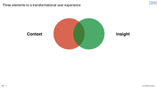 Three elements to a transformational user experience  Page 14  © 2014 IBM Corporation  Context Insight