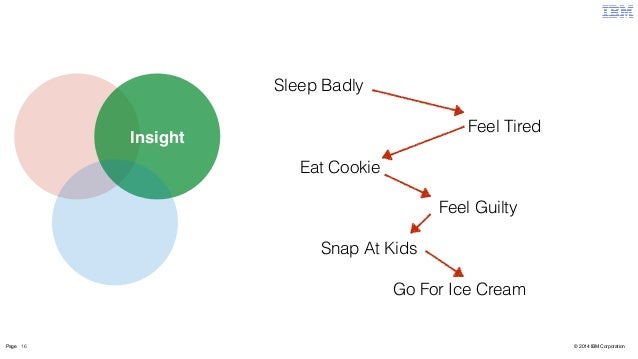 Insight  Sleep Badly  Feel Tired  Eat Cookie  Feel Guilty  Snap At Kids  Go For Ice Cream  Page 16 © 2014 IBM Corporation