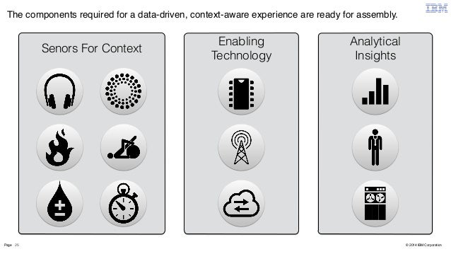 The components required for a data-driven, context-aware experience are ready for assembly.  Page 25  © 2014 IBM Corporati...