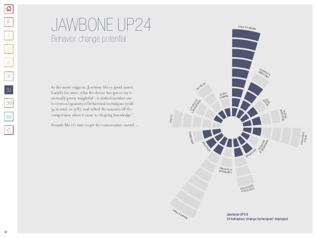 44 As the name suggests, Jawbone likes a good natter. Luckily for users, what the device has got to say is normally pretty...