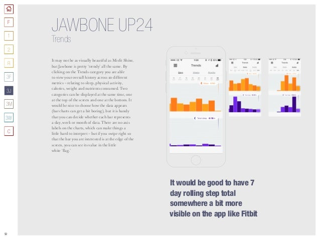52 JAWBONE UP24 Trends It may not be as visually beautiful as Misfit Shine, but Jawbone is pretty 'trendy' all the same. B...