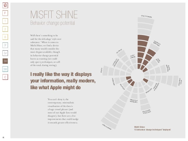 66 Well there's something to be said for the old adage 'style over substance.' When it comes to Misfit Shine, we find a de...