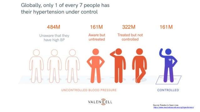 Global hypertension infograph