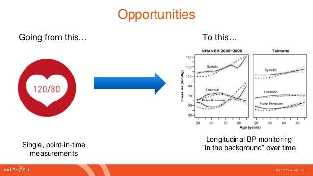 Global Hypertension Opportunities