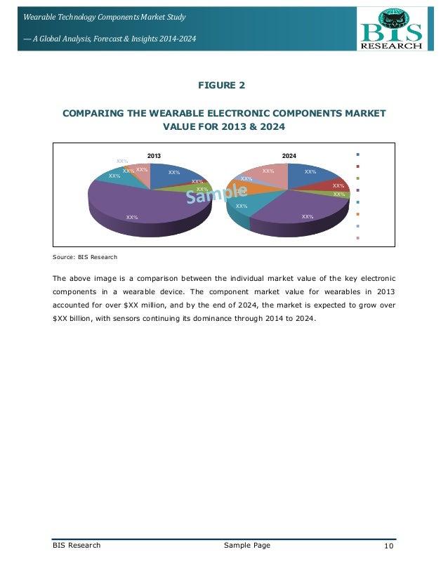 Global image sensors market to 2014