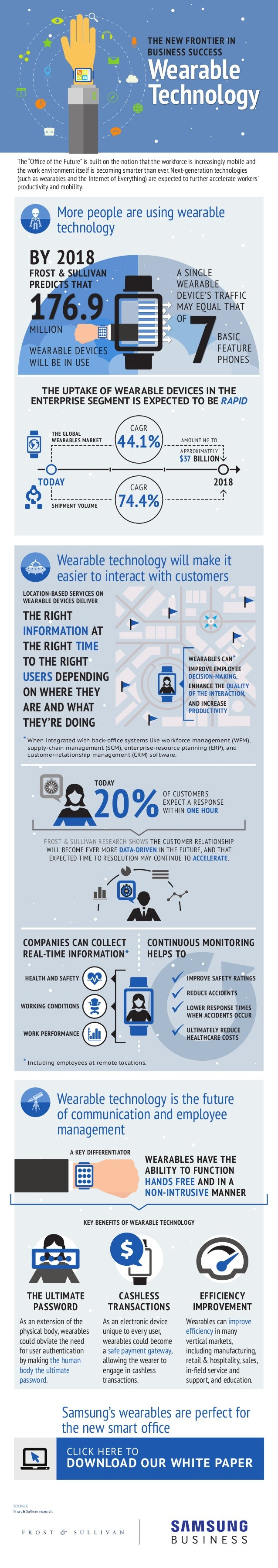 SOURCE Frost & Sullivan research. More people are using wearable technology Samsung's wearables are perfect for the new sm...