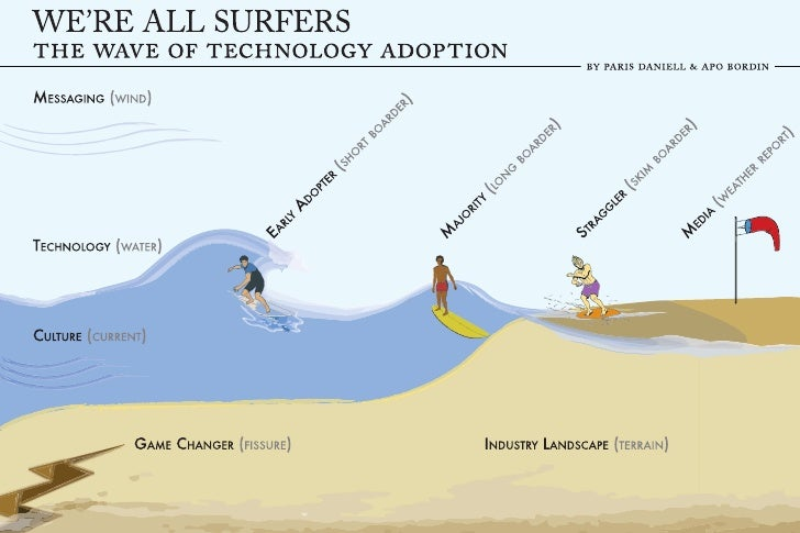 We are all surfers -   technology adoption diagram