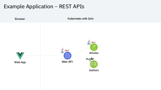 Example Application – REST APIs Web-App Web-API Articles Authors Browser Kubernetes with Istio
