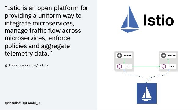 """""""Istio is an open platform for providing a uniform way to integrate microservices, manage traffic flow across microservice..."""
