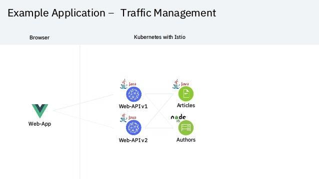 Example Application – Traffic Management Web-App Web-API v1 Articles Web-API v2 Authors Browser Kubernetes with Istio