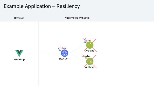 Example Application – Resiliency Web-App Web-API Articles Authors Browser Kubernetes with Istio