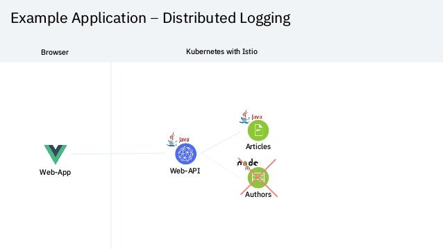 Example Application – Distributed Logging Web-App Web-API Articles Authors Browser Kubernetes with Istio