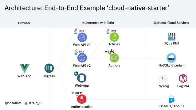 Architecture: End-to-End Example 'cloud-native-starter' Web-App NoSQL / Cloudant Web-API v1 Articles Web-API v2 Authors We...