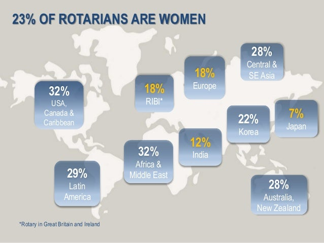 1 3 23% OF ROTARIANS ARE WOMEN 32% USA, Canada & Caribbean 29% Latin America 28% Australia, New Zealand 32% Africa & Middl...