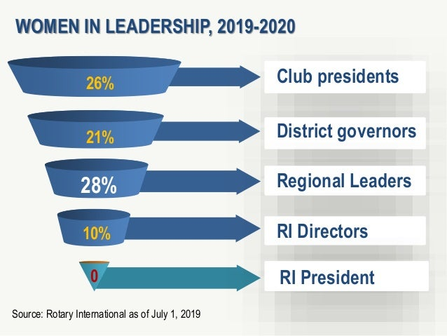 1 4 26% 0 District governors Source: Rotary International as of July 1, 2019 WOMEN IN LEADERSHIP, 2019-2020 Club president...